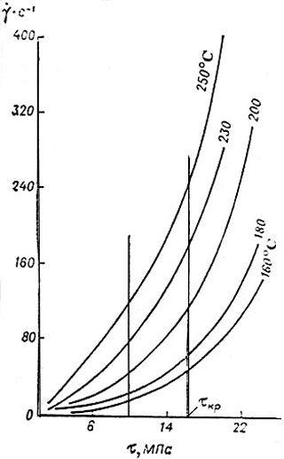 Кривые течения полиэтилена