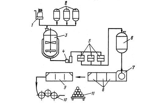 Схема производства мембран