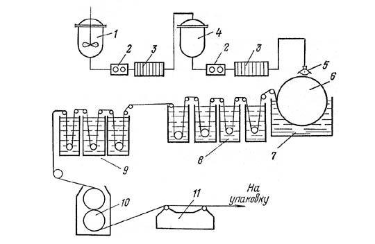 Схема производства мембран из