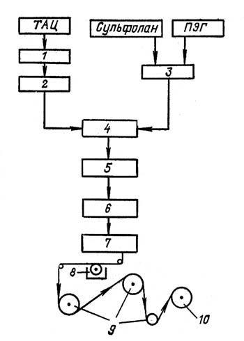 Схема получения полого волокна