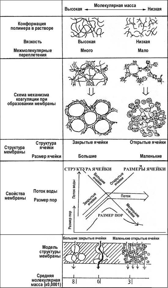 полимеров с уменьшением