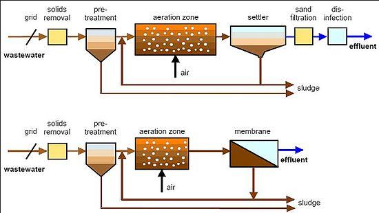 Сравнение МБР и Классической биоочистки