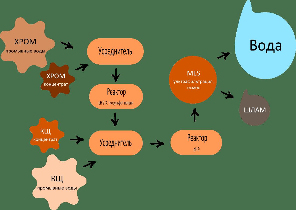 Схема нейтрализации